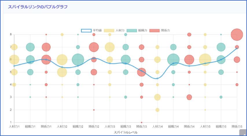 スパイラルリンクのバブルグラフ オフィスMirai